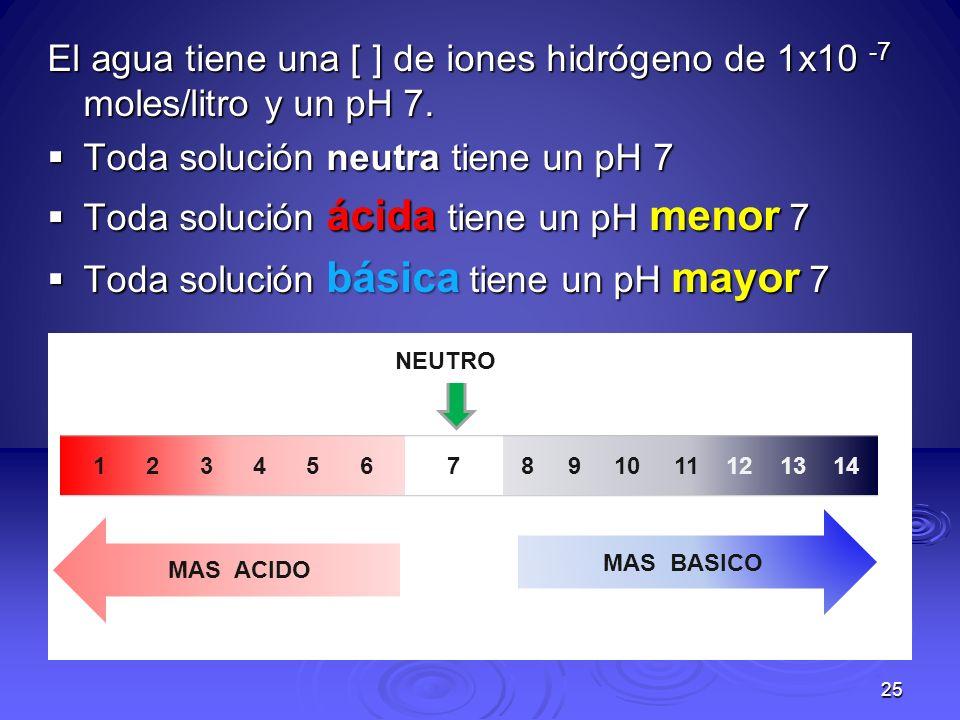 25 1 2 3 4 5 68 9 10 11 12 13 147 NEUTRO MAS BASICO MAS ACIDO El agua tiene una [ ] de iones hidrógeno de 1x10 -7 moles/litro y un pH 7. Toda solución