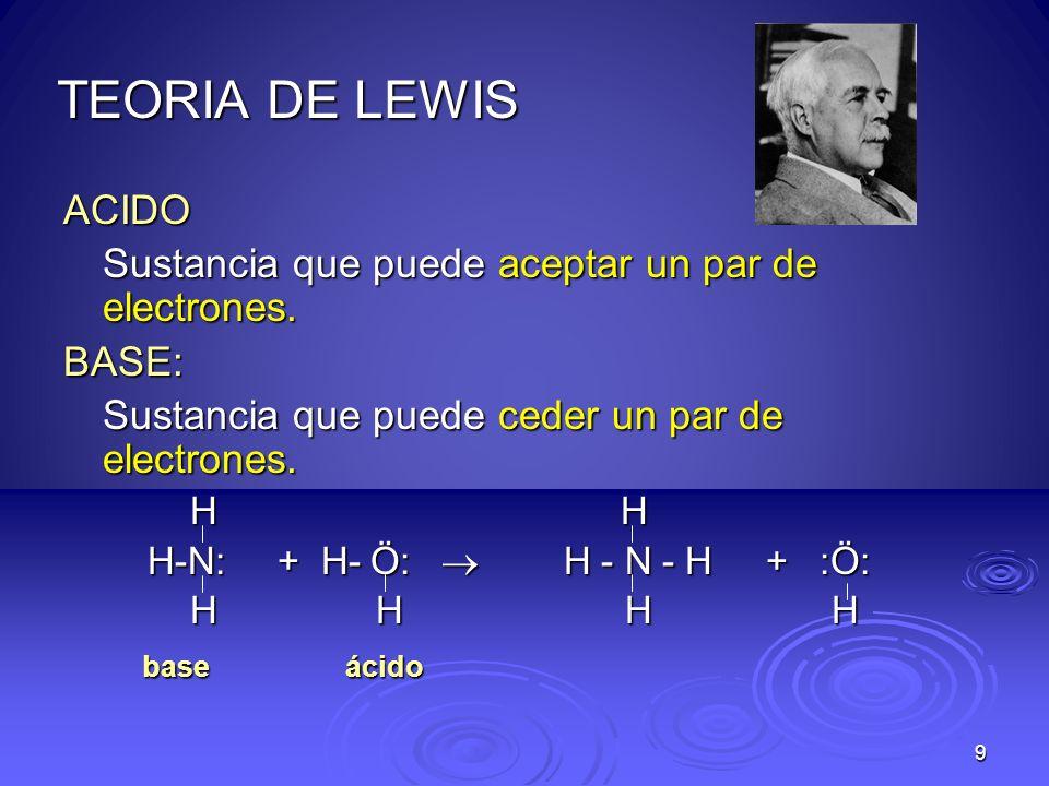 9 TEORIA DE LEWIS ACIDO Sustancia que puede aceptar un par de electrones. BASE: Sustancia que puede ceder un par de electrones. H H H H H-N: + H- Ö: H