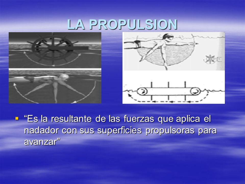 LA PROPULSION Es la resultante de las fuerzas que aplica el nadador con sus superficies propulsoras para avanzar Es la resultante de las fuerzas que a