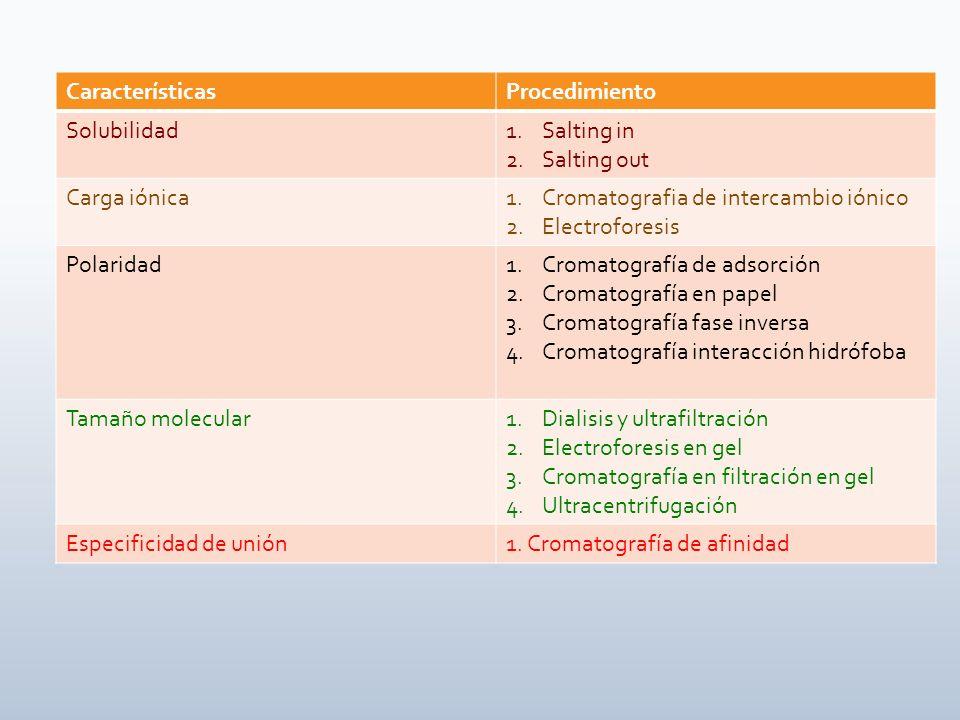 CaracterísticasProcedimiento Solubilidad1.Salting in 2.Salting out Carga iónica1.Cromatografia de intercambio iónico 2.Electroforesis Polaridad1.Croma