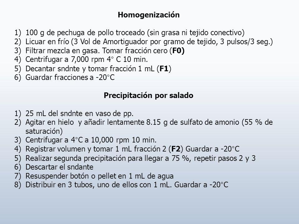 Homogenización 1)100 g de pechuga de pollo troceado (sin grasa ni tejido conectivo) 2)Licuar en frío (3 Vol de Amortiguador por gramo de tejido, 3 pul