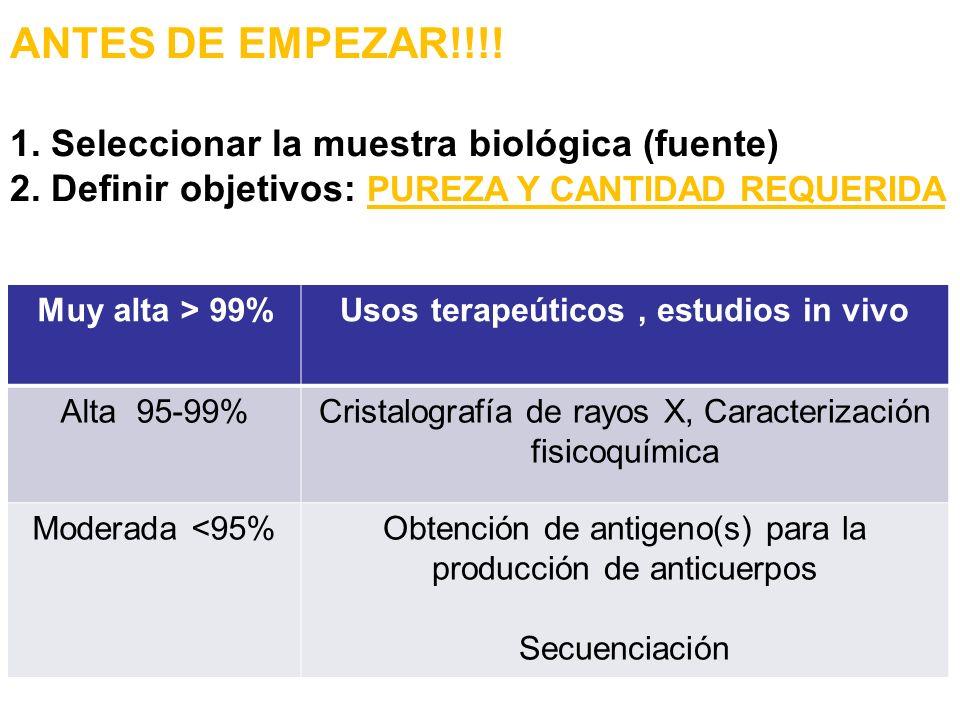 ANTES DE EMPEZAR!!!! 1. Seleccionar la muestra biológica (fuente) 2. Definir objetivos: PUREZA Y CANTIDAD REQUERIDA Muy alta > 99%Usos terapeúticos, e