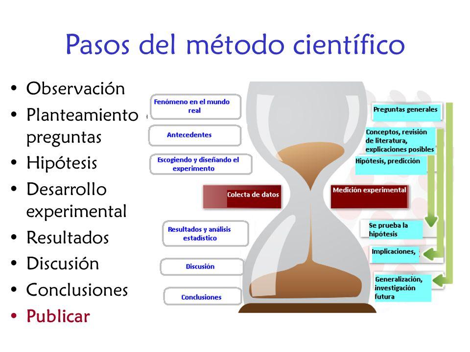 Pasos del método científico Observación Planteamiento de preguntas Hipótesis Desarrollo experimental Resultados Discusión Conclusiones Publicar