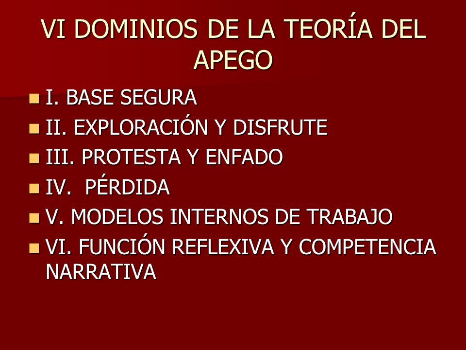 VI DOMINIOS DE LA TEORÍA DEL APEGO I. BASE SEGURA I. BASE SEGURA II. EXPLORACIÓN Y DISFRUTE II. EXPLORACIÓN Y DISFRUTE III. PROTESTA Y ENFADO III. PRO