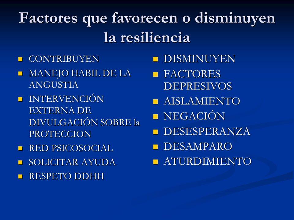 Factores que favorecen o disminuyen la resiliencia CONTRIBUYEN CONTRIBUYEN MANEJO HABIL DE LA ANGUSTIA MANEJO HABIL DE LA ANGUSTIA INTERVENCIÓN EXTERN