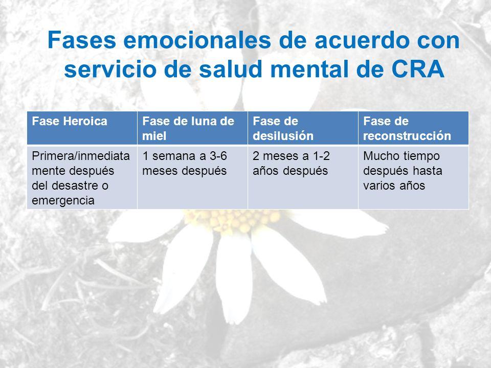 Fases emocionales de acuerdo con servicio de salud mental de CRA Fase HeroicaFase de luna de miel Fase de desilusión Fase de reconstrucción Primera/in
