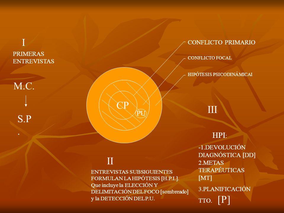 CONFLICTO PRIMARIO CONFLICTO FOCAL HIPÓTESIS PSICODINÁMICAI CP PU M.C. S.P. PRIMERAS ENTREVISTAS ENTREVISTAS SUBSIGUIENTES FORMULAN LA HIPÓTESIS [H.P.
