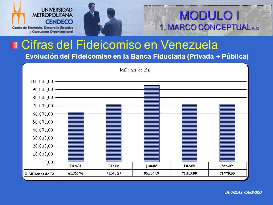 Cifras del Fideicomiso en Venezuela Evolución del Fideicomiso en la Banca Fiduciaria (Privada + Pública) DOUGLAS CARDOZO MODULO I 1. MARCO CONCEPTUAL