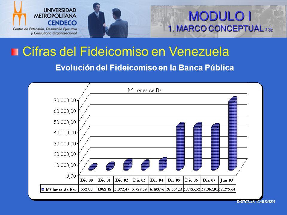 Cifras del Fideicomiso en Venezuela Evolución del Fideicomiso en la Banca Pública DOUGLAS CARDOZO MODULO I 1. MARCO CONCEPTUAL 7.32