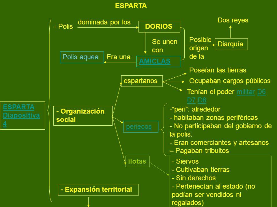 ESPARTA Diapositiva 4 - Polis dominada por los DORIOS Se unen con AMICLAS Era una Polis aquea Posible origen de la Diarquía Dos reyes - Organización s