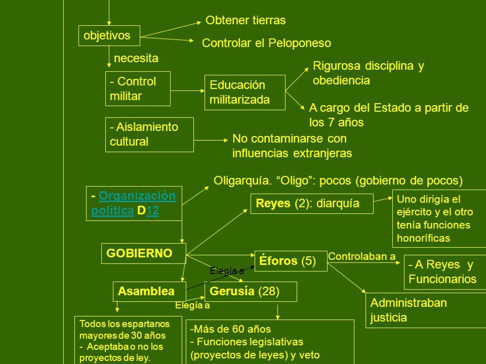 Cuestionario 1.- ¿Cuál es el posible origen de la diarquía espartana.