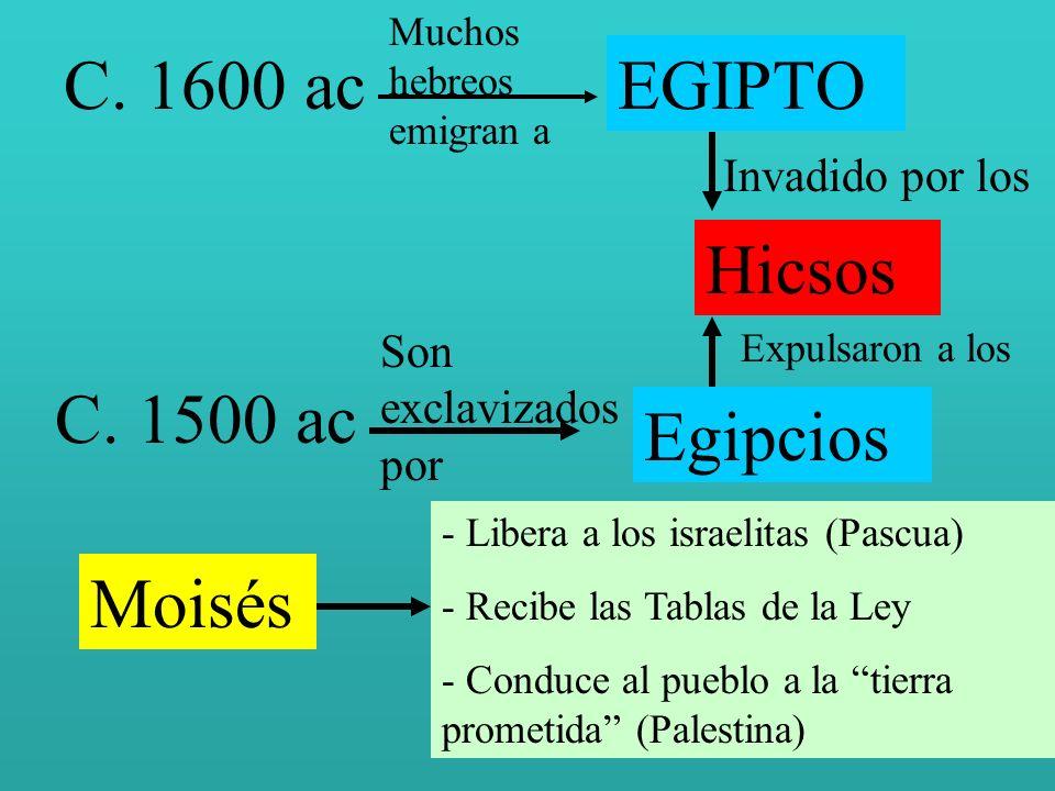 C. 1600 ac Muchos hebreos emigran a EGIPTO Invadido por los Hicsos C. 1500 ac Son exclavizados por Egipcios Expulsaron a los Moisés - Libera a los isr