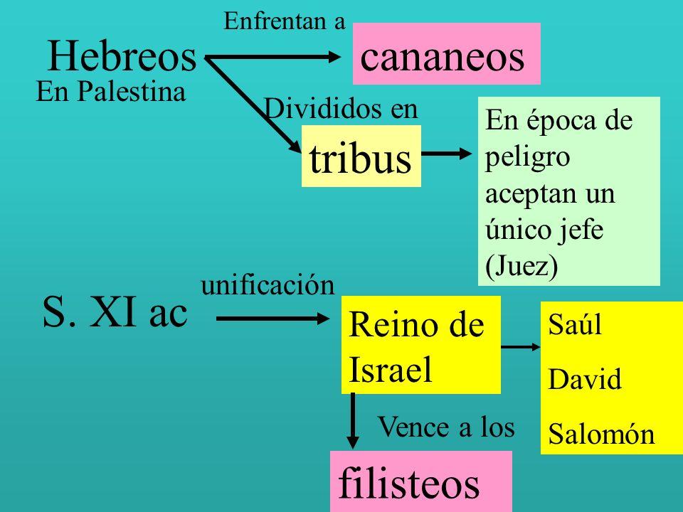 Hebreos En Palestina Enfrentan a cananeos Divididos en tribus En época de peligro aceptan un único jefe (Juez) S. XI ac unificación Reino de Israel Sa