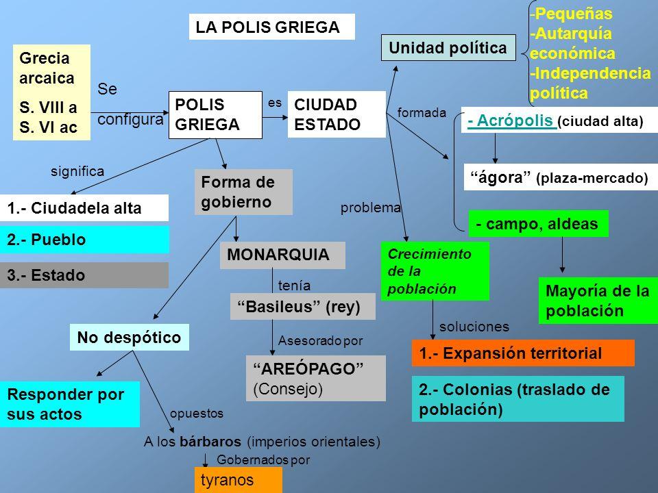 LA POLIS GRIEGA Grecia arcaica S. VIII a S. VI ac Se configura POLIS GRIEGA es CIUDAD ESTADO Unidad política -Pequeñas -Autarquía económica -Independe