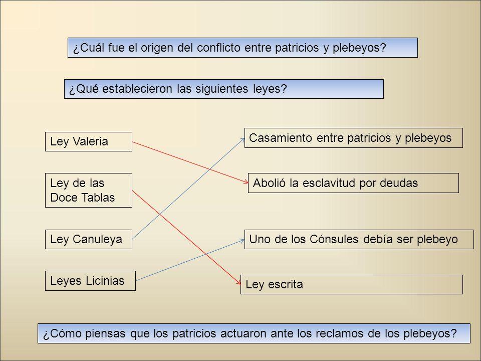 ¿Cuál fue el origen del conflicto entre patricios y plebeyos? ¿Qué establecieron las siguientes leyes? Ley Valeria Ley de las Doce Tablas Ley Canuleya