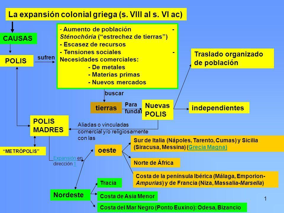 1 La expansión colonial griega (s. VIII al s. VI ac) CAUSAS POLIS sufren - Aumento de población - Sténochôria (estrechez de tierras) - Escasez de recu