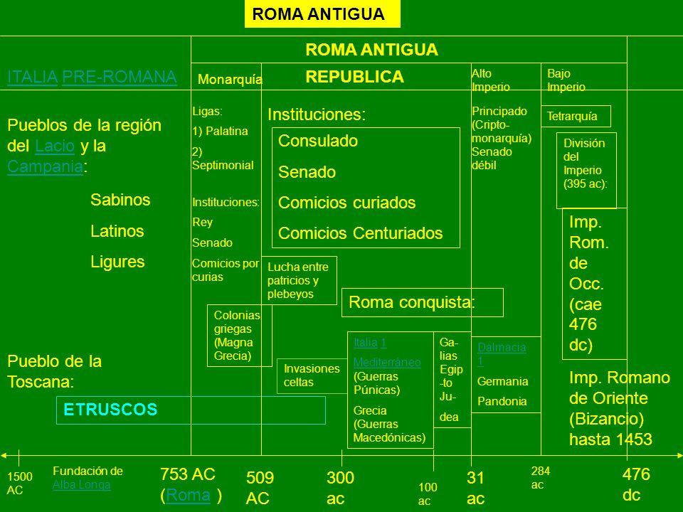 ROMA ANTIGUA 1500 AC 753 AC (Roma )Roma ITALIAITALIA PRE-ROMANAPRE-ROMANA Pueblos de la región del Lacio y la Campania:Lacio Campania Sabinos Latinos