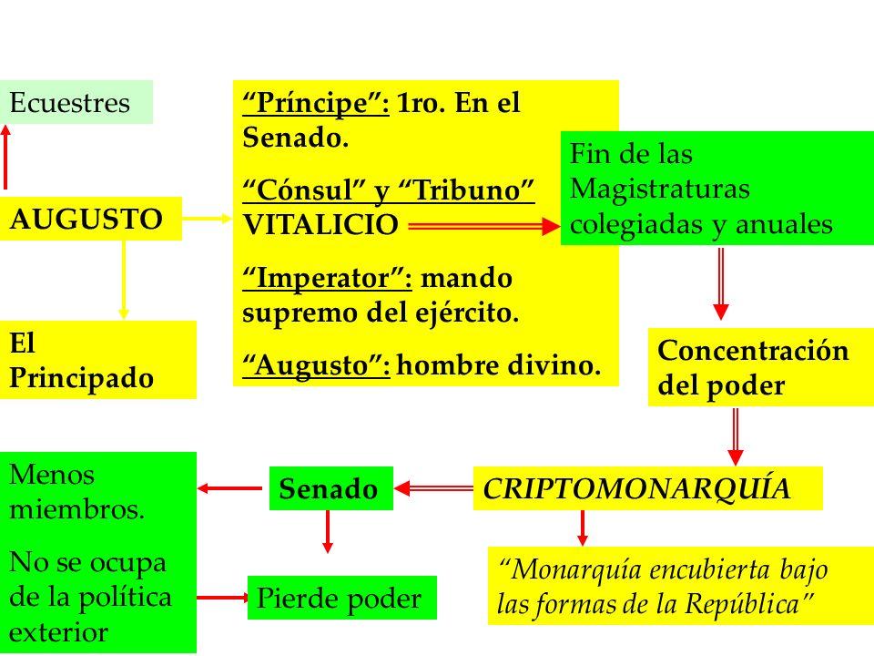 AUGUSTO El Principado Príncipe: 1ro. En el Senado. Cónsul y Tribuno VITALICIO Imperator: mando supremo del ejército. Augusto: hombre divino. Fin de la