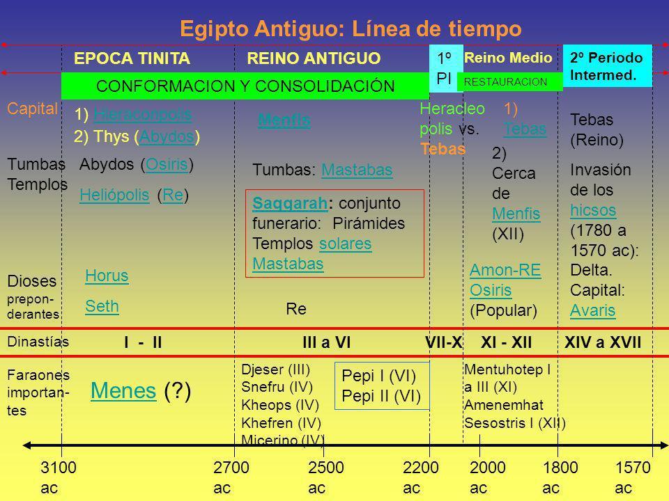 Egipto Antiguo: Línea de tiempo 3100 ac 1570 ac 2000 ac 1800 ac 2700 ac 2200 ac 2500 ac Capital Tumbas Templos Dioses prepon- derantes Dinastías Farao