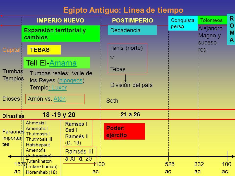 Egipto Antiguo: Línea de tiempo 1570 ac 100 ac 525 ac 332 ac 1100 ac Capital Tumbas Templos Dioses Dinastías Faraones importan- tes IMPERIO NUEVO TEBA