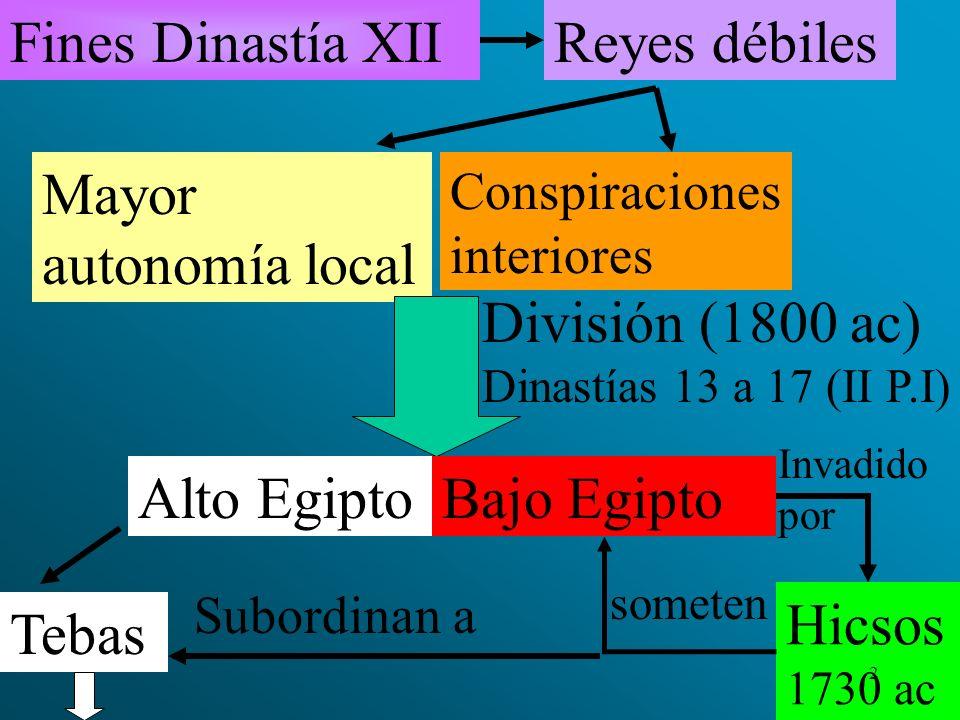 Fines Dinastía XIIReyes débiles Mayor autonomía local Conspiraciones interiores División (1800 ac) Dinastías 13 a 17 (II P.I) Alto EgiptoBajo Egipto T