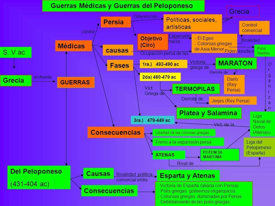 Guerras Médicas y Guerras del Peloponeso S. V ac Grecia enfrenta GUERRAS Médicas Del Peloponeso (431-404 ac) contra Persia Diferencias Políticas, soci