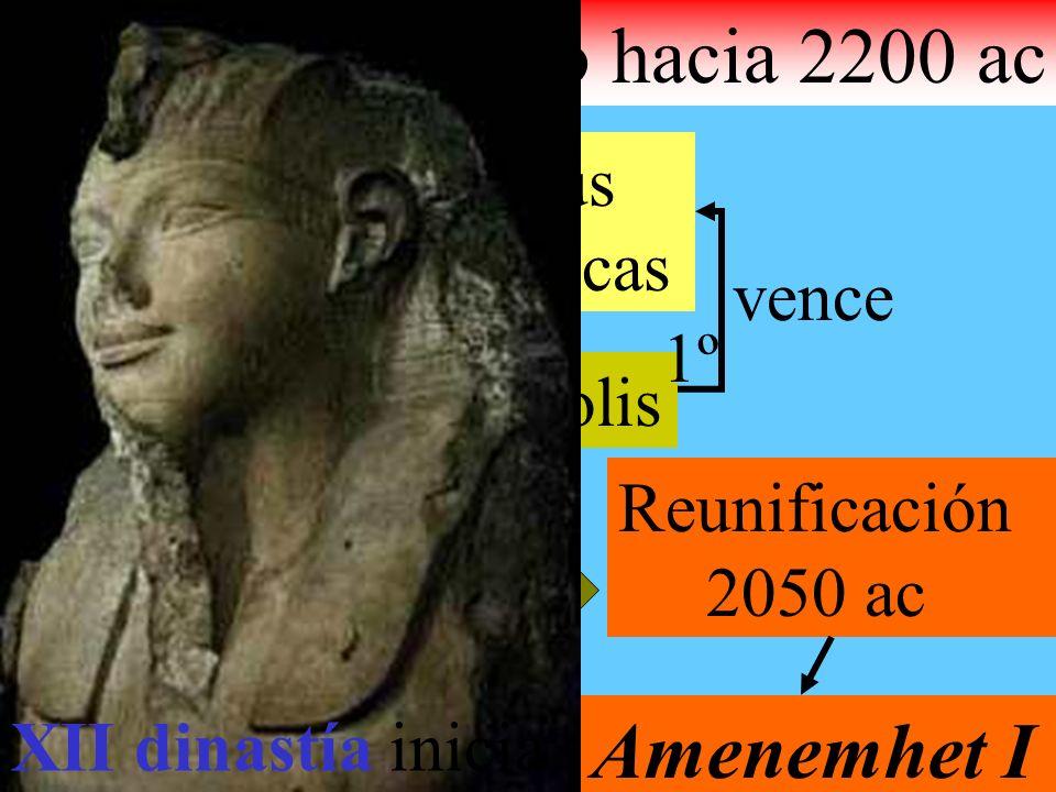 Egipto hacia 2200 ac dividido Norte Centro Sur Invadido por Tribus asiáticas Heracleópolis Tebas (D. XI) 1º vence 2º Vence aReunificación 2050 ac Amen