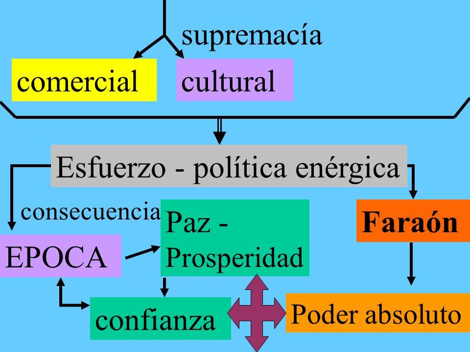 supremacía comercialcultural Esfuerzo - política enérgica consecuencia EPOCA Paz - Prosperidad confianza Faraón Poder absoluto