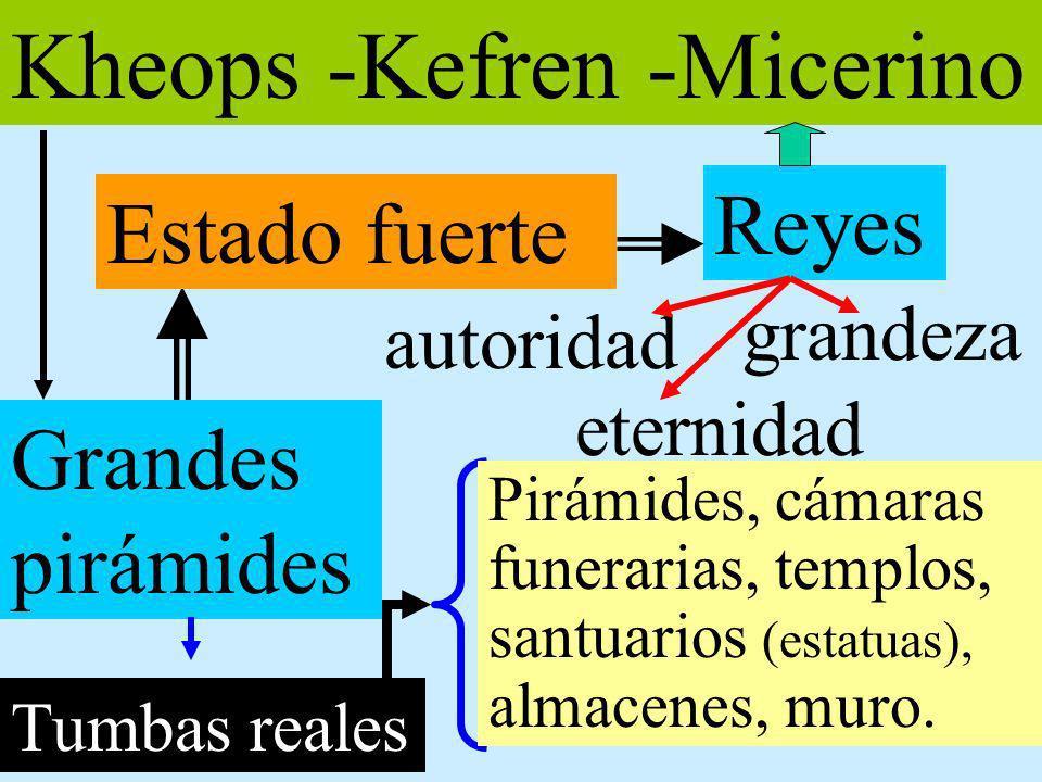 Kheops -Kefren -Micerino Grandes pirámides Estado fuerte Reyes grandeza autoridad eternidad Tumbas reales Pirámides, cámaras funerarias, templos, sant
