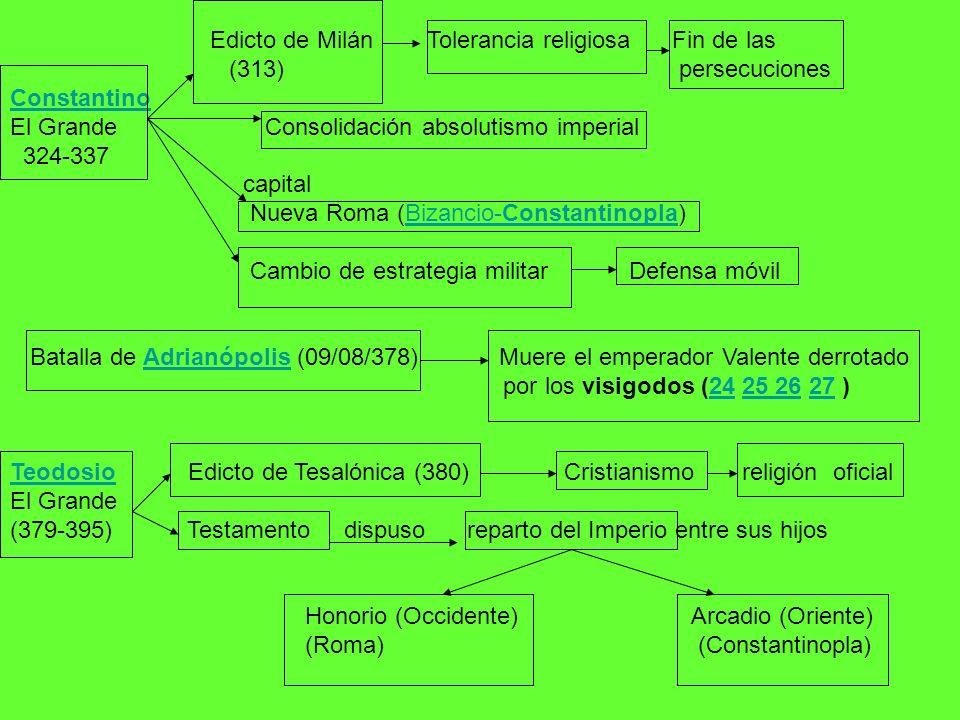 Edicto de Milán Tolerancia religiosa Fin de las (313) persecuciones Constantino El Grande Consolidación absolutismo imperial 324-337 capital Nueva Rom