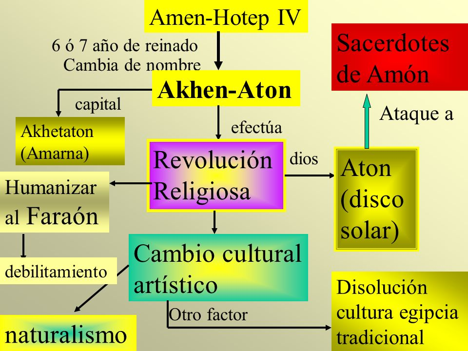 Akhen-Aton Le sucede su yerno Tutankhatón Tutankamón Cambia de nombre a capital Tebas fin Reforma Religiosa Amarna es arrasada Akhen-Aton Arrasar su memoria