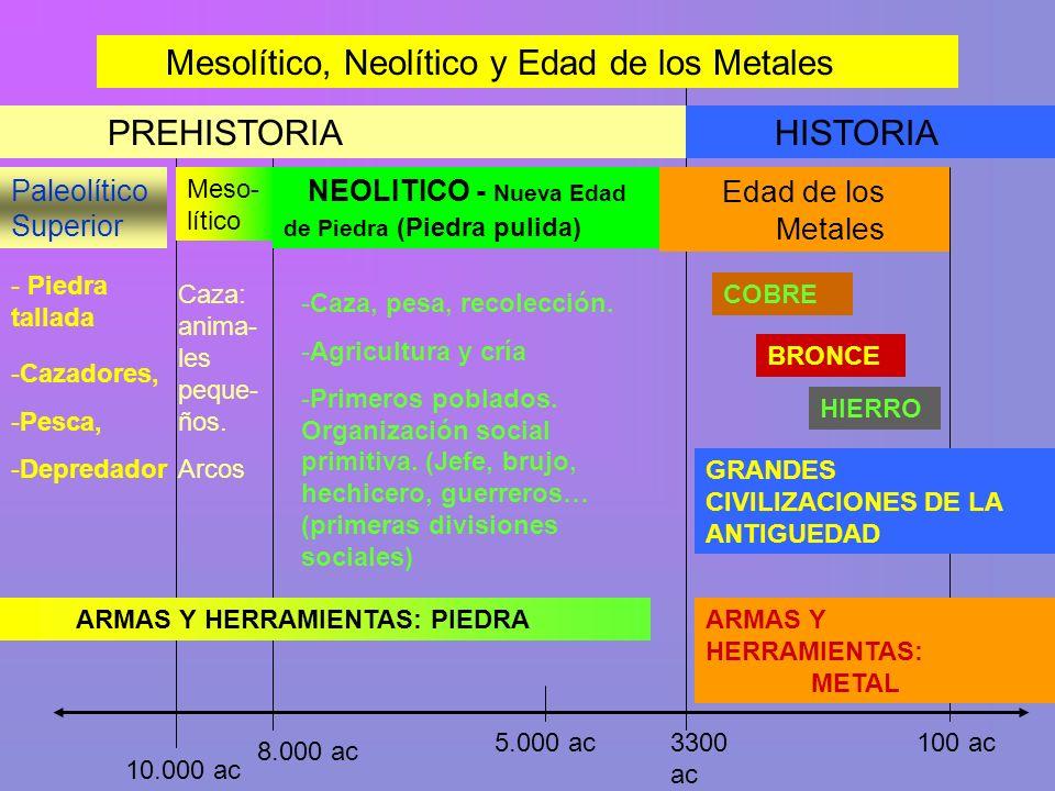 Mesolítico, Neolítico y Edad de los Metales 10.000 ac 100 ac5.000 ac3300 ac PREHISTORIA HISTORIA Paleolítico Superior 8.000 ac - Piedra tallada -Cazad