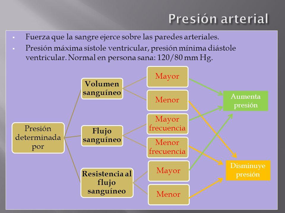 Fuerza que la sangre ejerce sobre las paredes arteriales. Presión máxima sístole ventricular, presión mínima diástole ventricular. Normal en persona s