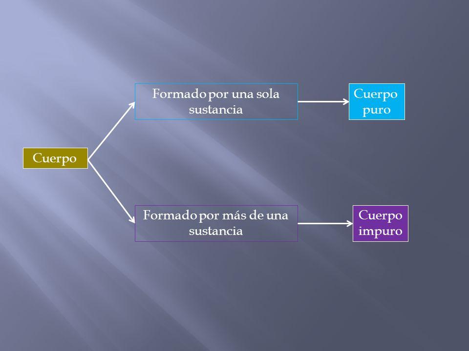Cuerpo Cuerpo impuro Cuerpo puro Formado por más de una sustancia Formado por una sola sustancia