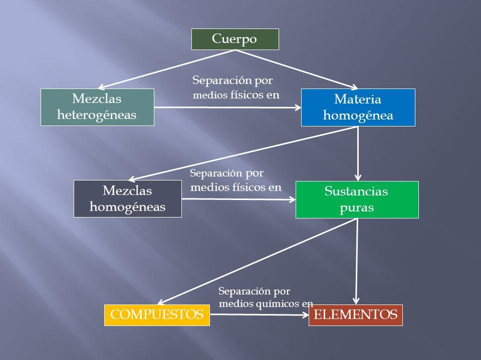 Cuerpo Sustancias puras Materia homogénea Mezclas heterogéneas Mezclas homogéneas ELEMENTOSCOMPUESTOS Separación por medios físicos en Separación por