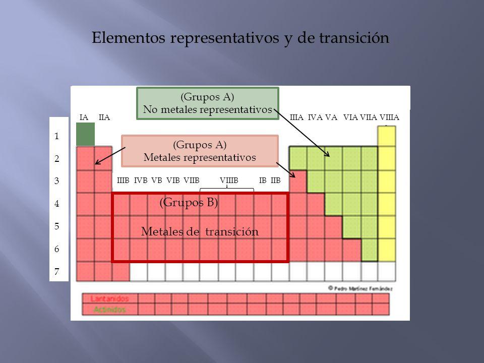 IA IIA IIIA IVA VA VIA VIIA VIIIA 12345671234567 IIIB IVB VB VIB VIIB VIIIB IB IIB (Grupos B) Metales de transición (Grupos A) Metales representativos