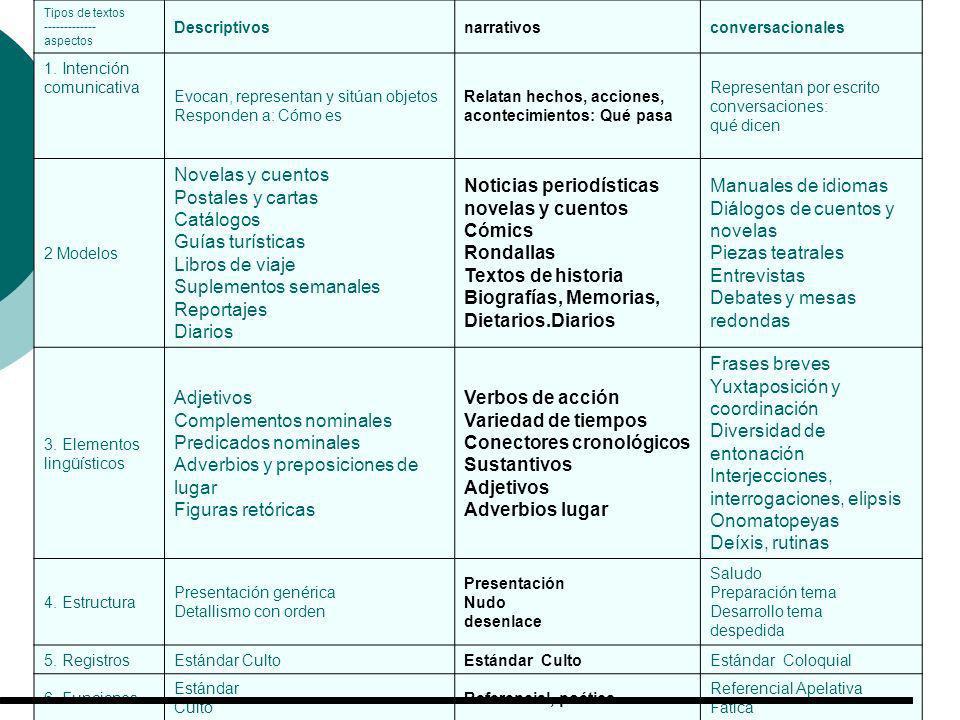 Tipos de textos ------------- aspectos Descriptivosnarrativos conversacionales 1. Intención comunicativa Evocan, representan y sitúan objetos Responde