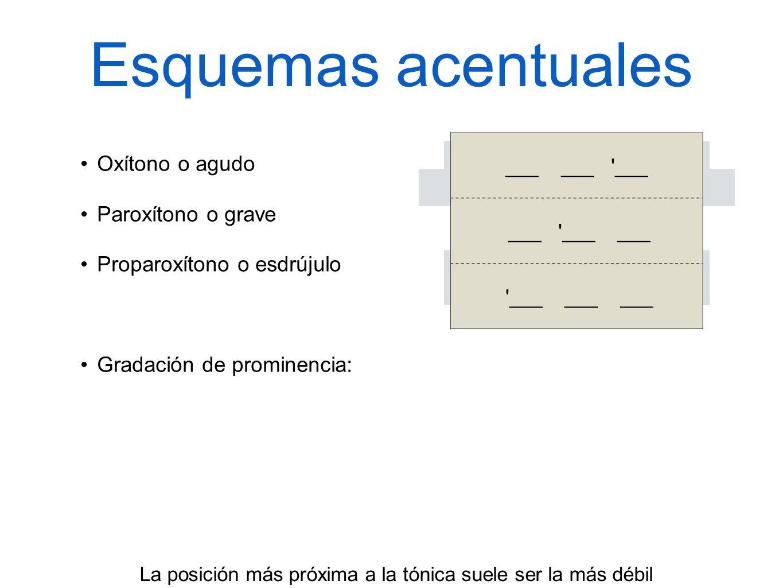 2 - 3 - 1 3 - 1 - 2/3 1 - 3 - 2 1 2 3 + ___________________ -- Esquemas acentuales Oxítono o agudo Paroxítono o grave Proparoxítono o esdrújulo Gradac