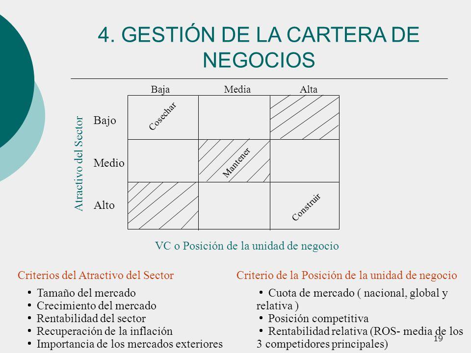 19 Cosechar Construir Mantener Baja Media Alta Bajo Medio Alto Atractivo del Sector VC o Posición de la unidad de negocio Criterios del Atractivo del