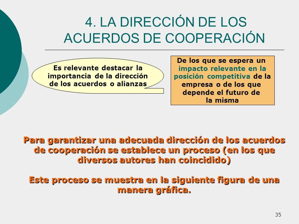 35 Para garantizar una adecuada dirección de los acuerdos de cooperación se establece un proceso (en los que diversos autores han coincidido) Este pro