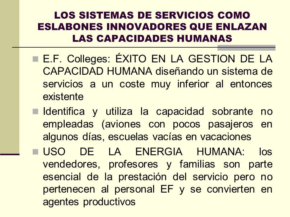 LOS SISTEMAS DE SERVICIOS COMO ESLABONES INNOVADORES QUE ENLAZAN LAS CAPACIDADES HUMANAS E.F. Colleges: ÉXITO EN LA GESTION DE LA CAPACIDAD HUMANA dis