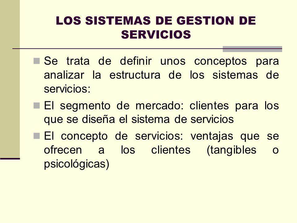 LOS SISTEMAS DE GESTION DE SERVICIOS Se trata de definir unos conceptos para analizar la estructura de los sistemas de servicios: El segmento de merca