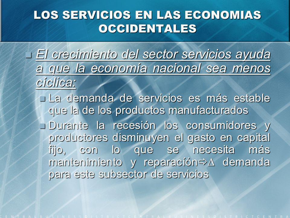 LOS SERVICIOS EN LAS ECONOMIAS OCCIDENTALES El crecimiento del sector servicios ayuda a que la economía nacional sea menos cíclica: El crecimiento del sector servicios ayuda a que la economía nacional sea menos cíclica: La demanda de servicios es más estable que la de los productos manufacturados La demanda de servicios es más estable que la de los productos manufacturados Durante la recesión los consumidores y productores disminuyen el gasto en capital fijo, con lo que se necesita más mantenimiento y reparacíón demanda para este subsector de servicios Durante la recesión los consumidores y productores disminuyen el gasto en capital fijo, con lo que se necesita más mantenimiento y reparacíón demanda para este subsector de servicios