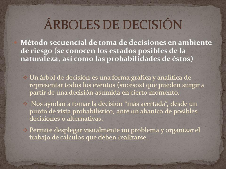 Método secuencial de toma de decisiones en ambiente de riesgo (se conocen los estados posibles de la naturaleza, así como las probabilidades de éstos)