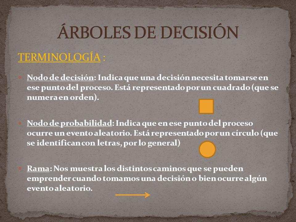 TERMINOLOGÍA : Nodo de decisión: Indica que una decisión necesita tomarse en ese punto del proceso. Está representado por un cuadrado (que se numera e