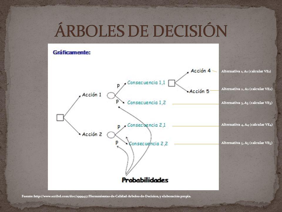 PASOS PARA EL ANÁLISIS DEL ÁRBOL DE DECISIÓN Definir el problema.