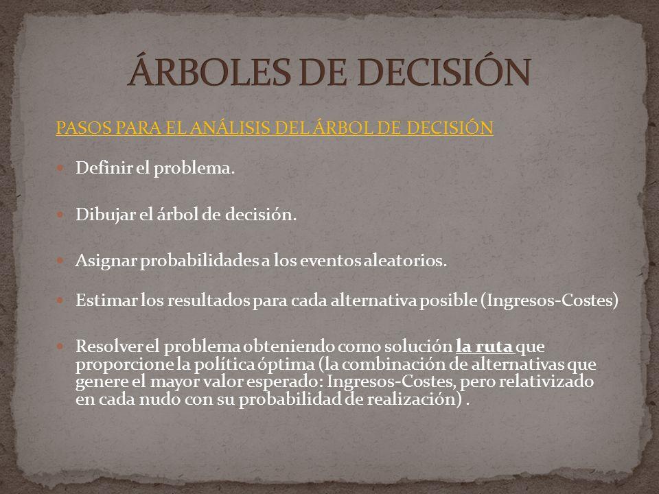 PASOS PARA EL ANÁLISIS DEL ÁRBOL DE DECISIÓN Definir el problema. Dibujar el árbol de decisión. Asignar probabilidades a los eventos aleatorios. Estim
