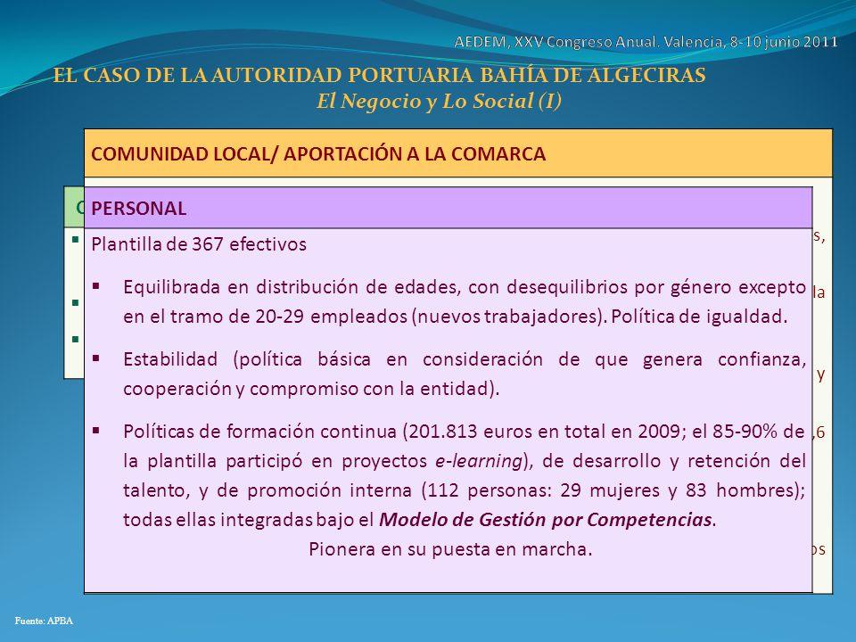 EL CASO DE LA AUTORIDAD PORTUARIA BAHÍA DE ALGECIRAS El Negocio y Lo Social (I) Fuente: APBA CONTRIBUCIÓN AL DESARROLLO ECONÓMICO LOCAL Y REGIONAL (HI