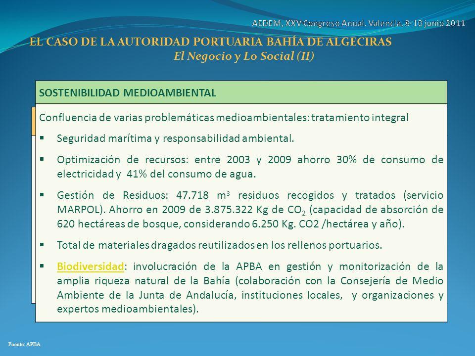 EL CASO DE LA AUTORIDAD PORTUARIA BAHÍA DE ALGECIRAS El Negocio y Lo Social (II) Fuente: APBA I+D+I/COLABORACIÓN CON LA UNIVERSIDAD APOYO A LA CULTURA