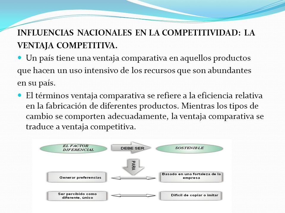 INFLUENCIAS NACIONALES EN LA COMPETITIVIDAD: LA VENTAJA COMPETITIVA. Un país tiene una ventaja comparativa en aquellos productos que hacen un uso inte